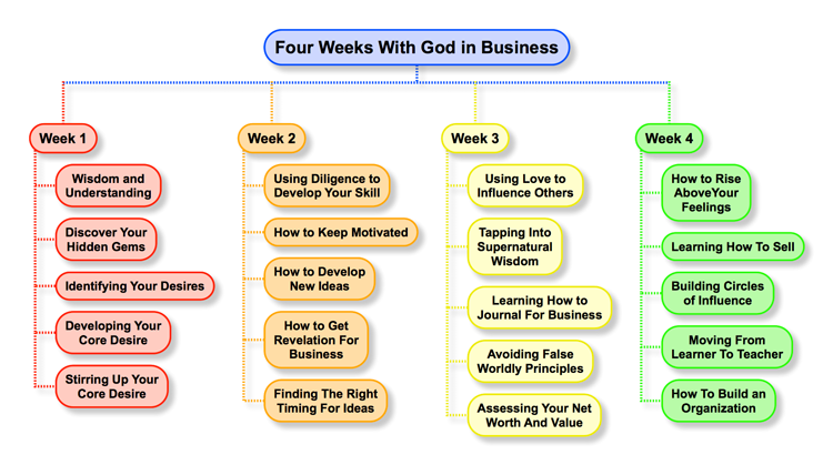 Four Weeks With God in Business